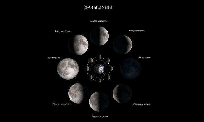 фазы растущей луны
