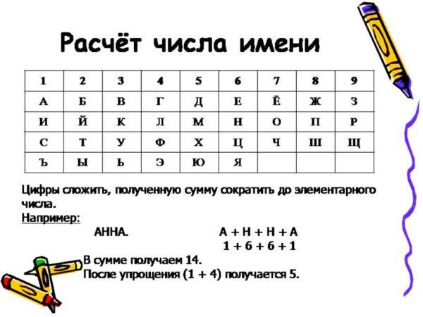 Нумерология имени: как рассчитать свое число и истолковать его значение